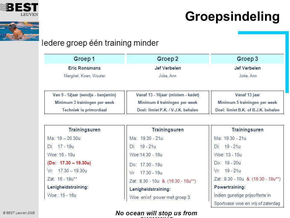 © BEST Leuven 2006 No ocean will stop us from SWIMMING Groepsindeling Iedere groep één training minder Groep 1 Eric Ronsmans Margriet, Koen, Wouter Van 9 - 12jaar (eendje - benjamin) Minimum 3 trainingen per week Techniek is primordiaal Trainingsuren Ma: 19 – 20.30u Di: 17 - 19u Woe: 16 - 18u (Do: 17.30 – 19.30u) Vr: 17.30 – 19.30u Zat: 16 - 18u** Lenigheidstraining: Woe : 15 - 16u Groep 2 Jef Verbelen Joke, Ann Vanaf 13 - 16jaar (miniem - kadet) Minimum 4 trainingen per week Doel: limiet P.K.