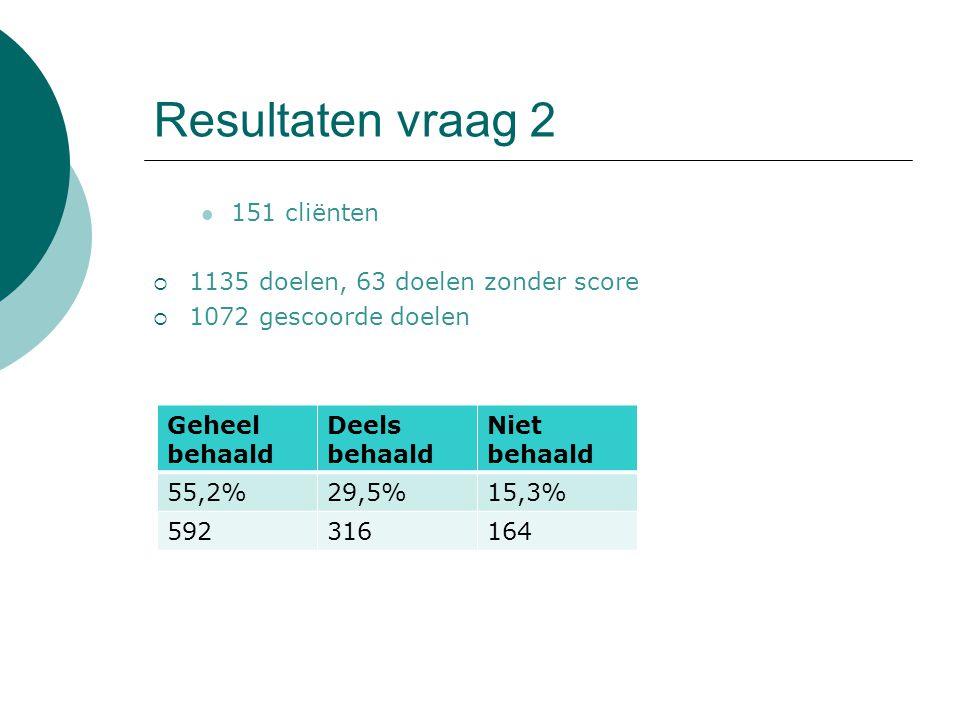 Resultaten vraag 2 151 cliënten  1135 doelen, 63 doelen zonder score  1072 gescoorde doelen Geheel behaald Deels behaald Niet behaald 55,2%29,5%15,3