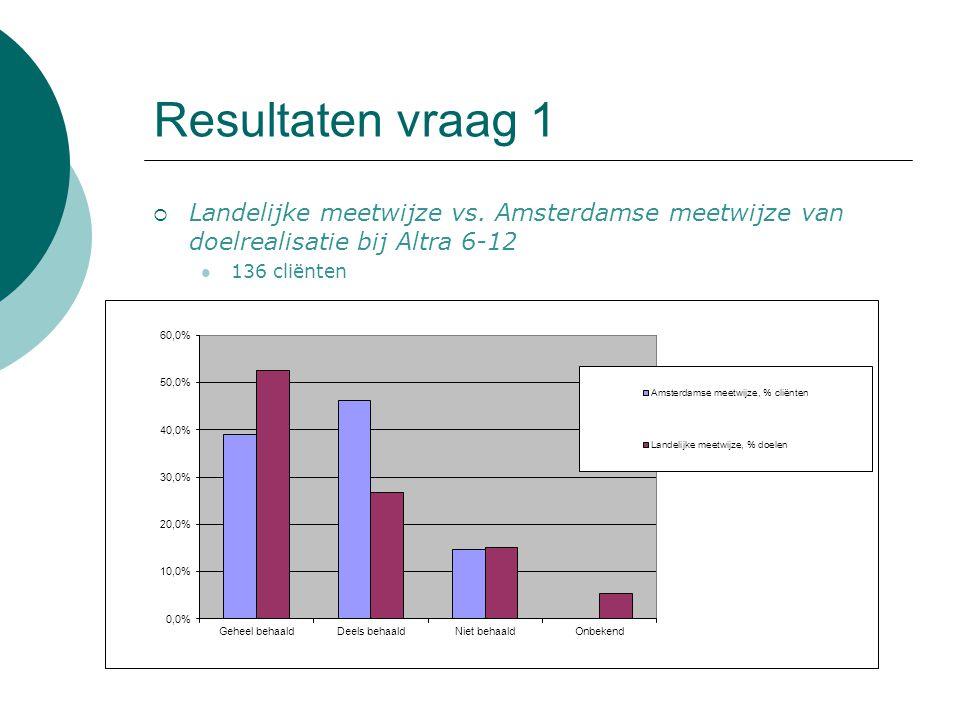 Resultaten vraag 1  Landelijke meetwijze vs. Amsterdamse meetwijze van doelrealisatie bij Altra 6-12 136 cliënten