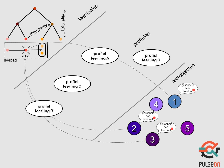 1 25 3 4 leerobjecten leerdoelen hiërarchie voorwaarde leerpad actief gekoppeld aan leerdoel profiel leerling B profiel leerling A profiel leerling C