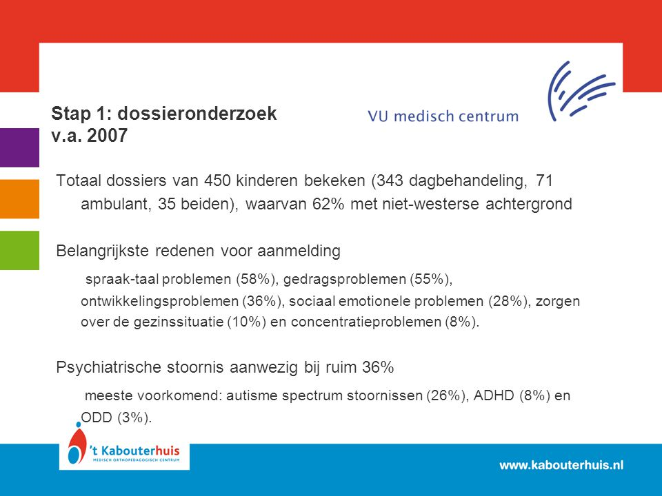 Stap 1: dossieronderzoek v.a. 2007 Totaal dossiers van 450 kinderen bekeken (343 dagbehandeling, 71 ambulant, 35 beiden), waarvan 62% met niet-westers