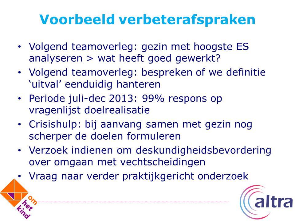 Voorbeeld verbeterafspraken Volgend teamoverleg: gezin met hoogste ES analyseren > wat heeft goed gewerkt? Volgend teamoverleg: bespreken of we defini