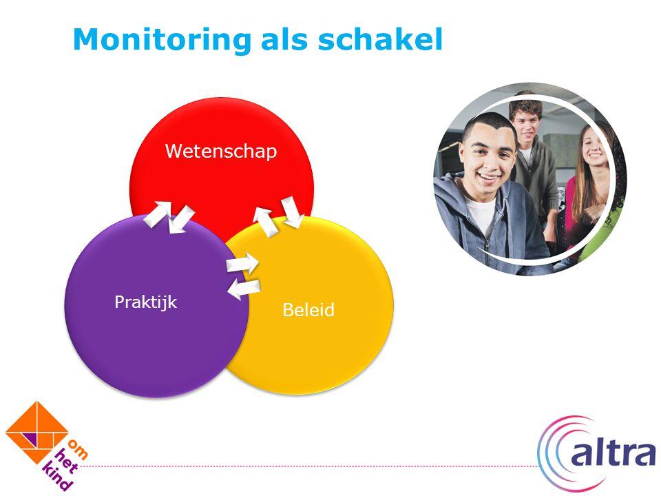 Wetenschap Beleid Praktijk Monitoring als schakel