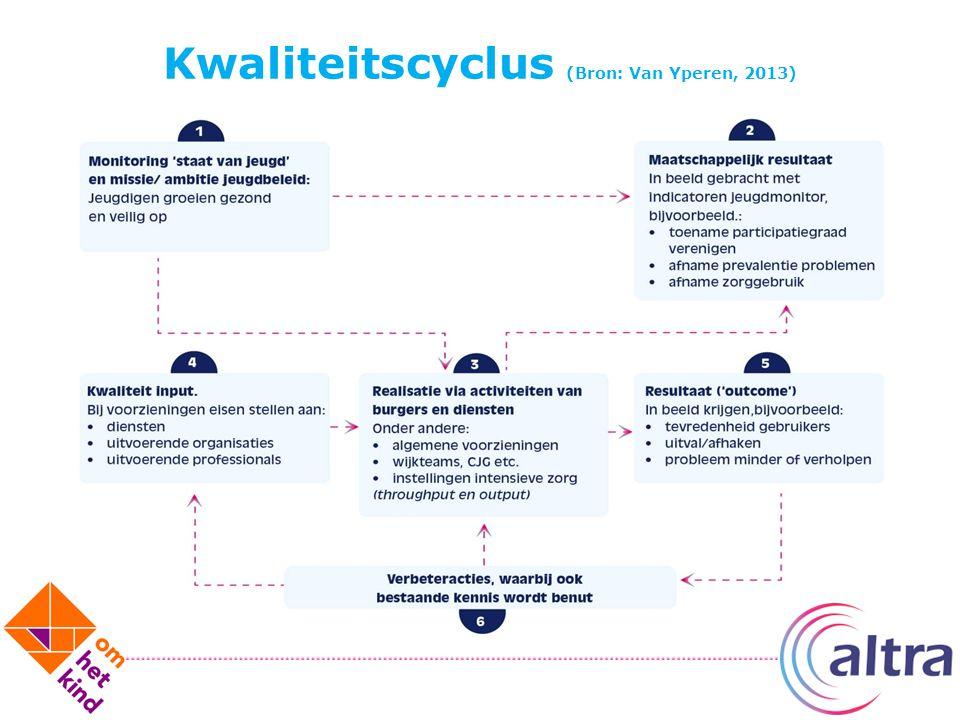 Kwaliteitscyclus (Bron: Van Yperen, 2013)