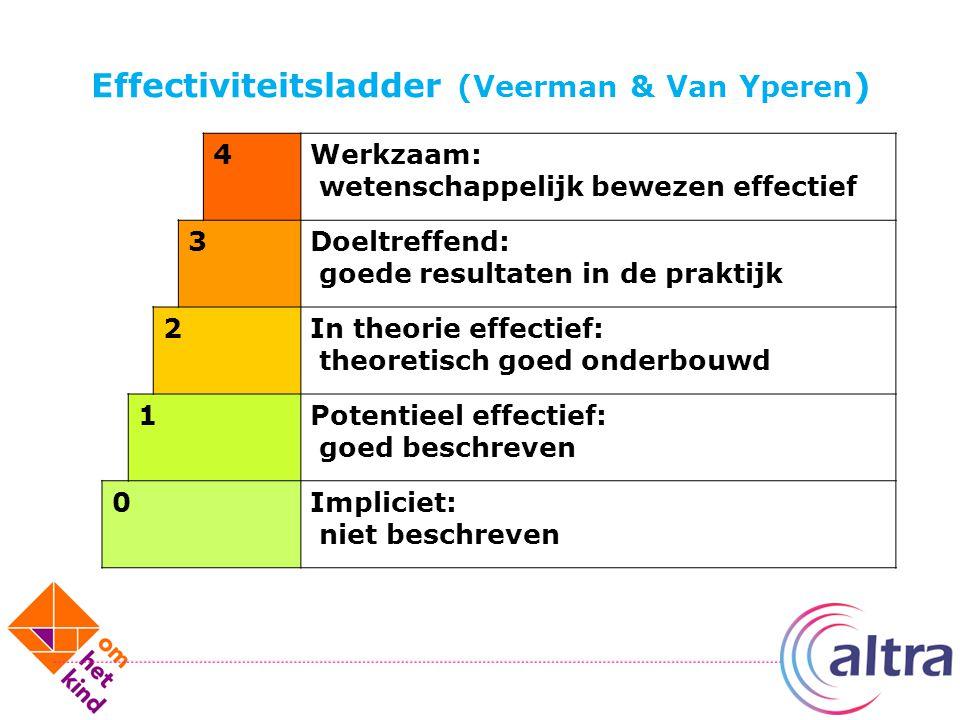Effectiviteitsladder (Veerman & Van Yperen ) 4Werkzaam: wetenschappelijk bewezen effectief 3Doeltreffend: goede resultaten in de praktijk 2In theorie