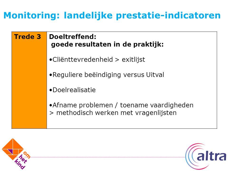 Monitoring: landelijke prestatie-indicatoren Trede 3Doeltreffend: goede resultaten in de praktijk: Cliënttevredenheid > exitlijst Reguliere beëindigin