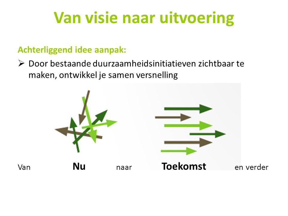 Van visie naar uitvoering Achterliggend idee aanpak:  Door bestaande duurzaamheidsinitiatieven zichtbaar te maken, ontwikkel je samen versnelling Van Nu naar Toekomst en verder