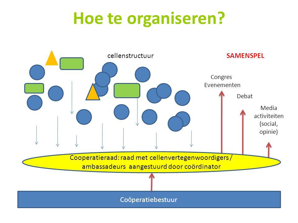 Hoe te organiseren.