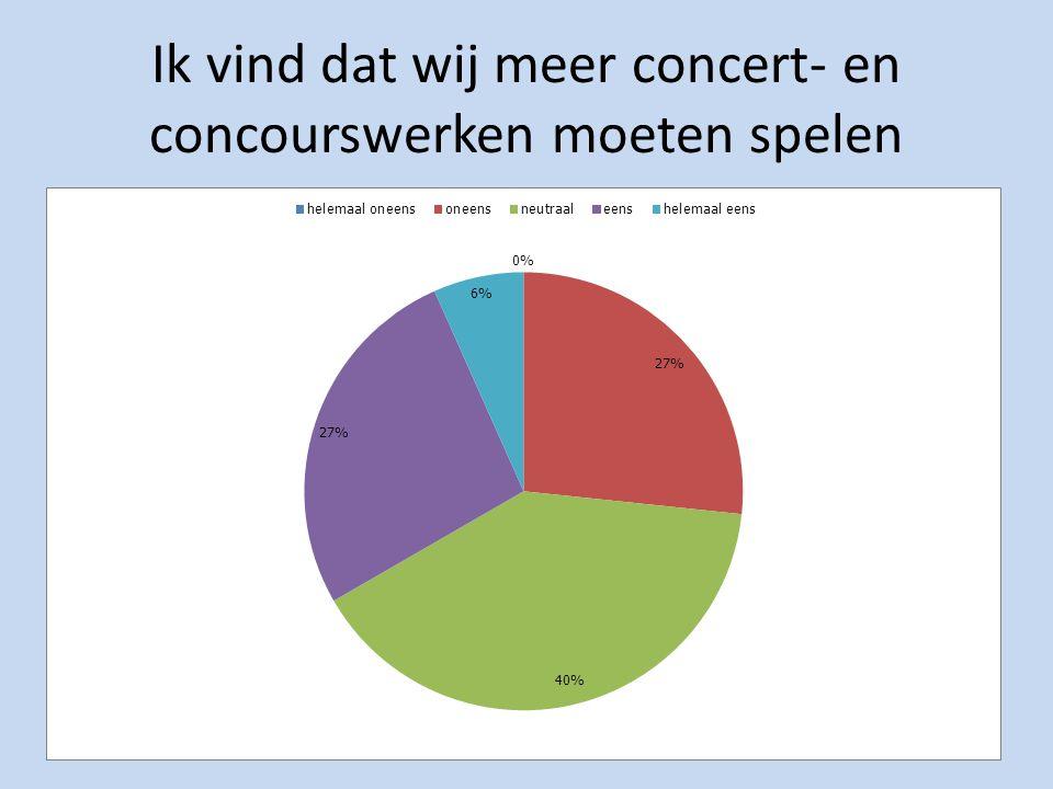 Ik vind dat wij meer concert- en concourswerken moeten spelen