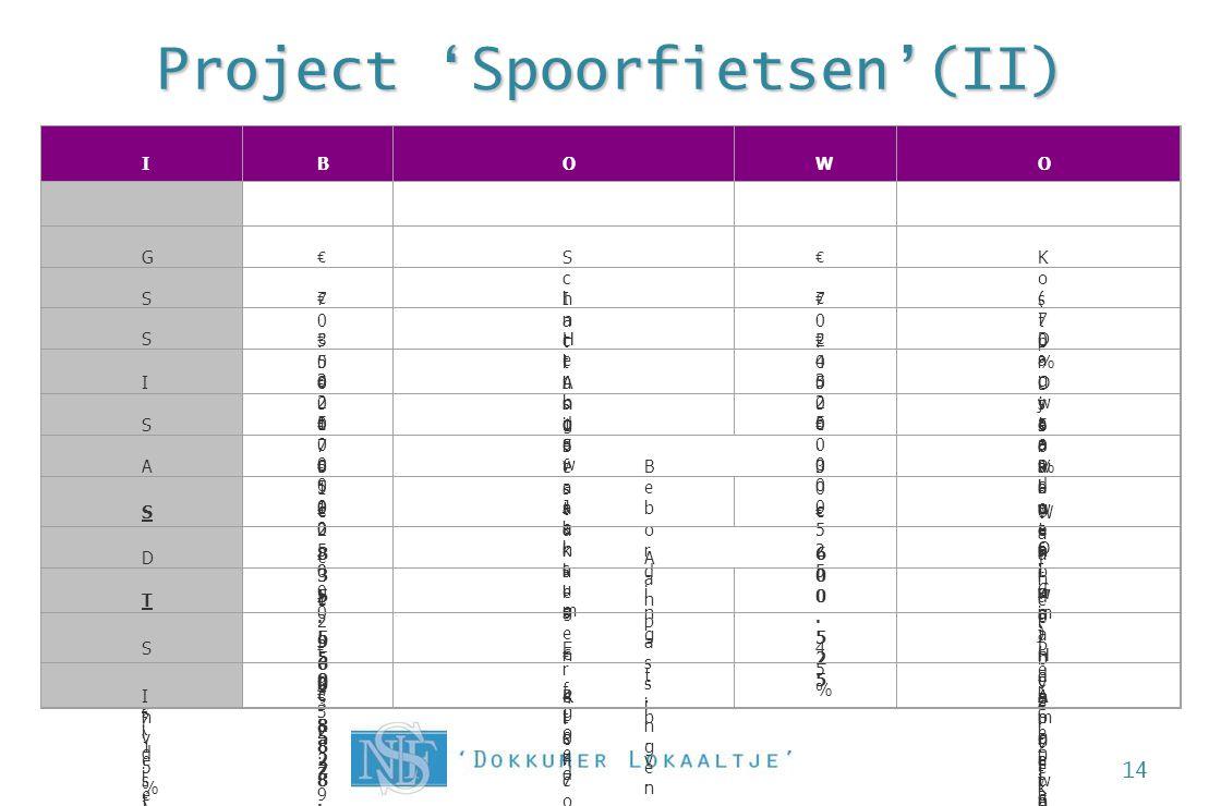 Project 'Spoorfietsen'(II) 14 InvesteringenInvesteringen BedragBedrag OmschrijvingOmschrijving WaardeWaarde OpmerkingOpmerking GrondenGronden € 70.000