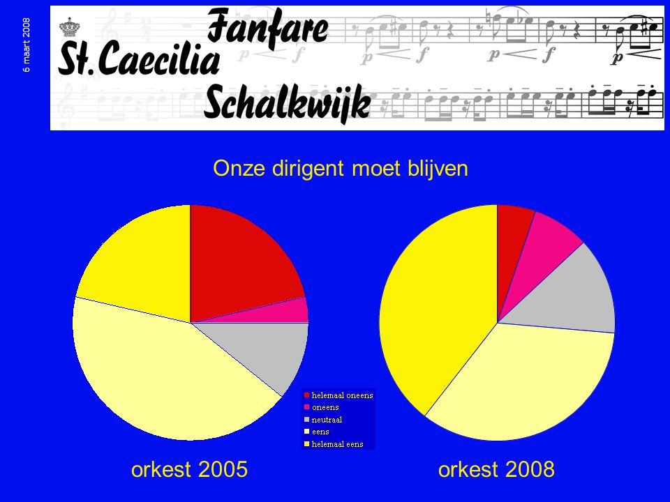 6 maart 2008 Onze dirigent moet blijven orkest 2005orkest 2008