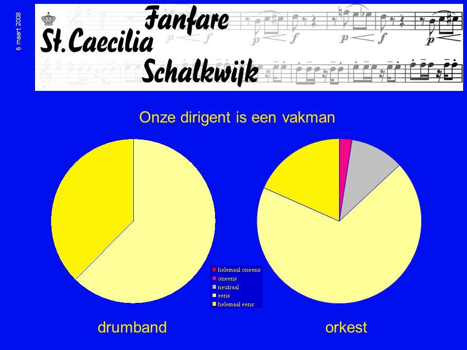 Onze dirigent is een vakman drumbandorkest