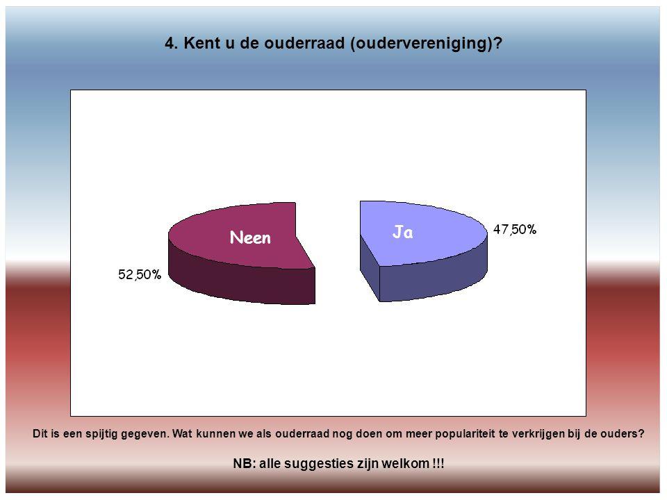 5. Weet u waar u terecht kan voor informatie over de oudervereniging? Neen 65% 35%