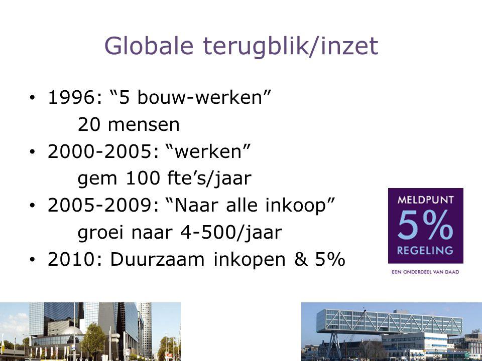 """Globale terugblik/inzet 1996: """"5 bouw-werken"""" 20 mensen 2000-2005: """"werken"""" gem 100 fte's/jaar 2005-2009: """"Naar alle inkoop"""" groei naar 4-500/jaar 201"""