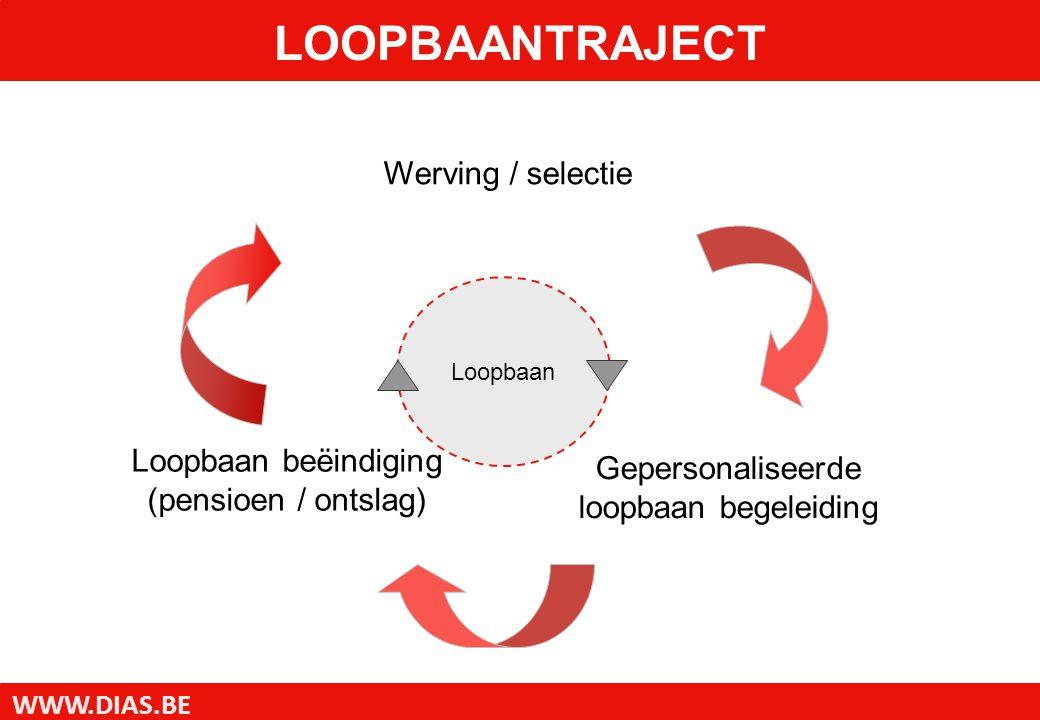 WWW.DIAS.BE Gepersonaliseerde loopbaan begeleiding Loopbaan beëindiging (pensioen / ontslag) Werving / selectie Loopbaan LOOPBAANTRAJECT