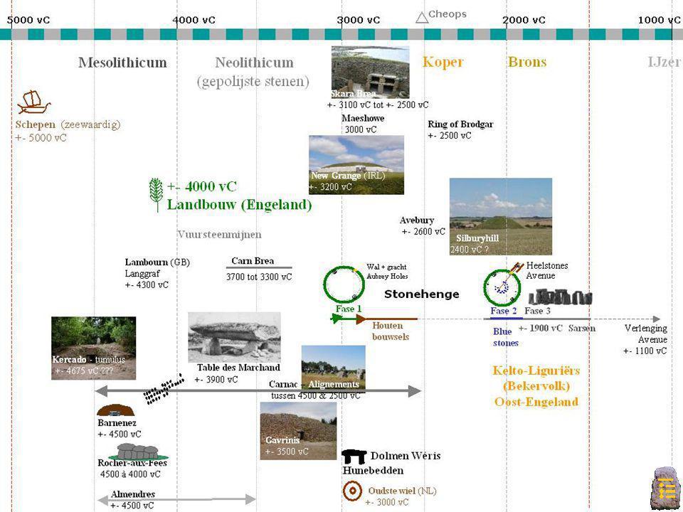 Indeling MenhirsAlignementSteencirkel of Cromlech Dolmen Ganggraf (Dolmen, Hunebed) CairnTumulusHenge Indeling megalieten: