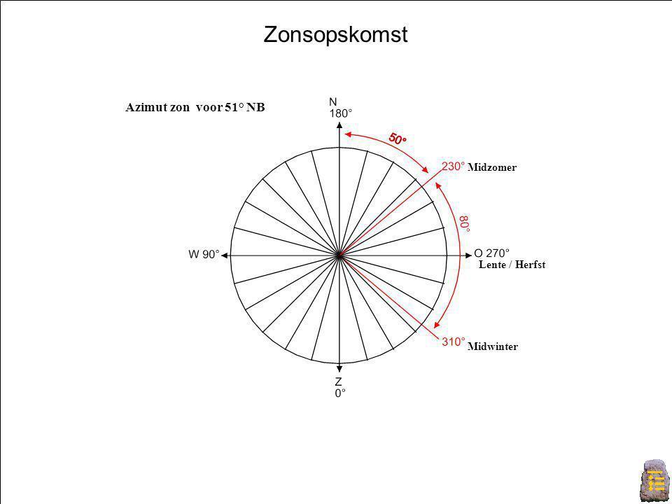 Zonsopkomst Midzomer Midwinter Lente / Herfst Azimut zon voor 51° NB Zonsopskomst
