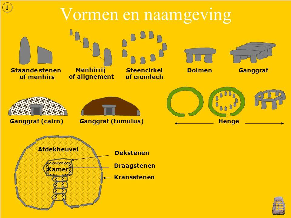 Vormen en naamgeving Staande stenen of menhirs Steencirkel of cromlech Menhirrij of alignement DolmenGanggraf Ganggraf (cairn)HengeGanggraf (tumulus)