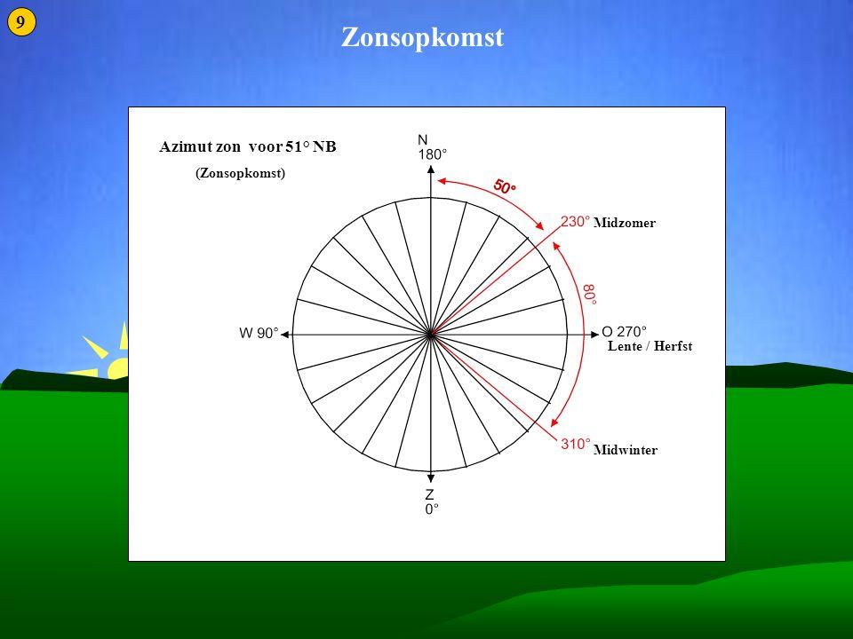 Zonnestilstand 2 Zonsopkomst Midzomer Midwinter Lente / Herfst Azimut zon voor 51° NB (Zonsopkomst) 9