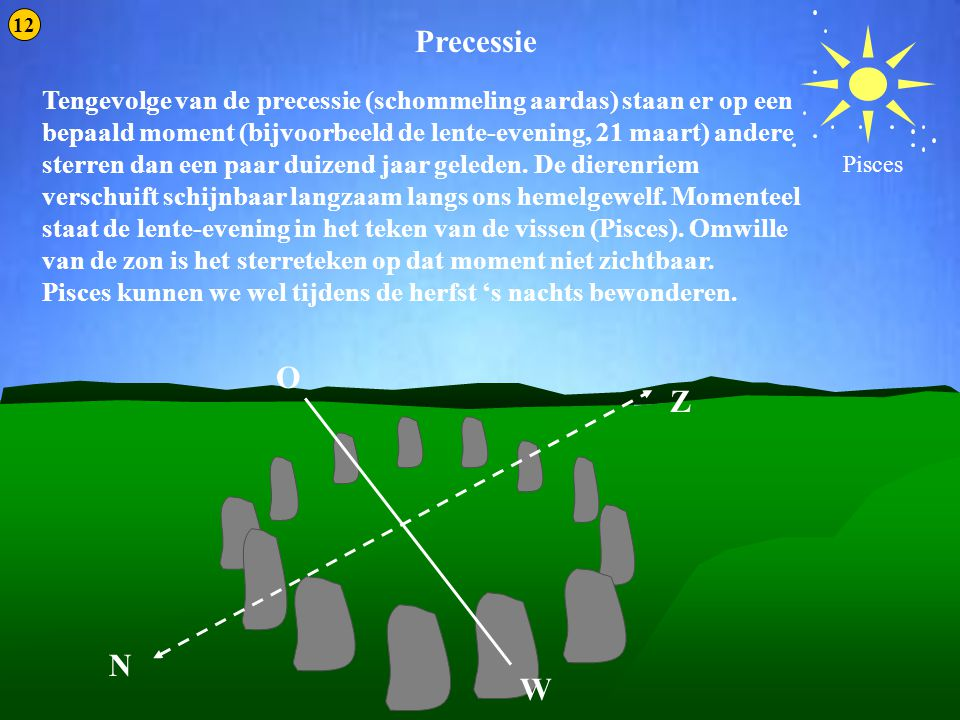 Precessie 3 Tengevolge van de precessie (schommeling aardas) staan er op een bepaald moment (bijvoorbeeld de lente-evening, 21 maart) andere sterren d