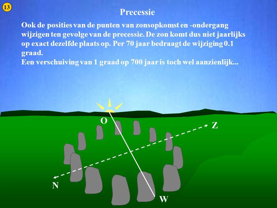Precessie 4 Ook de posities van de punten van zonsopkomst en -ondergang wijzigen ten gevolge van de precessie. De zon komt dus niet jaarlijks op exact