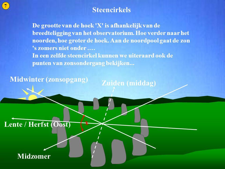 Steencirkels 2 De grootte van de hoek 'X' is afhankelijk van de breedteligging van het observatorium. Hoe verder naar het noorden, hoe groter de hoek.