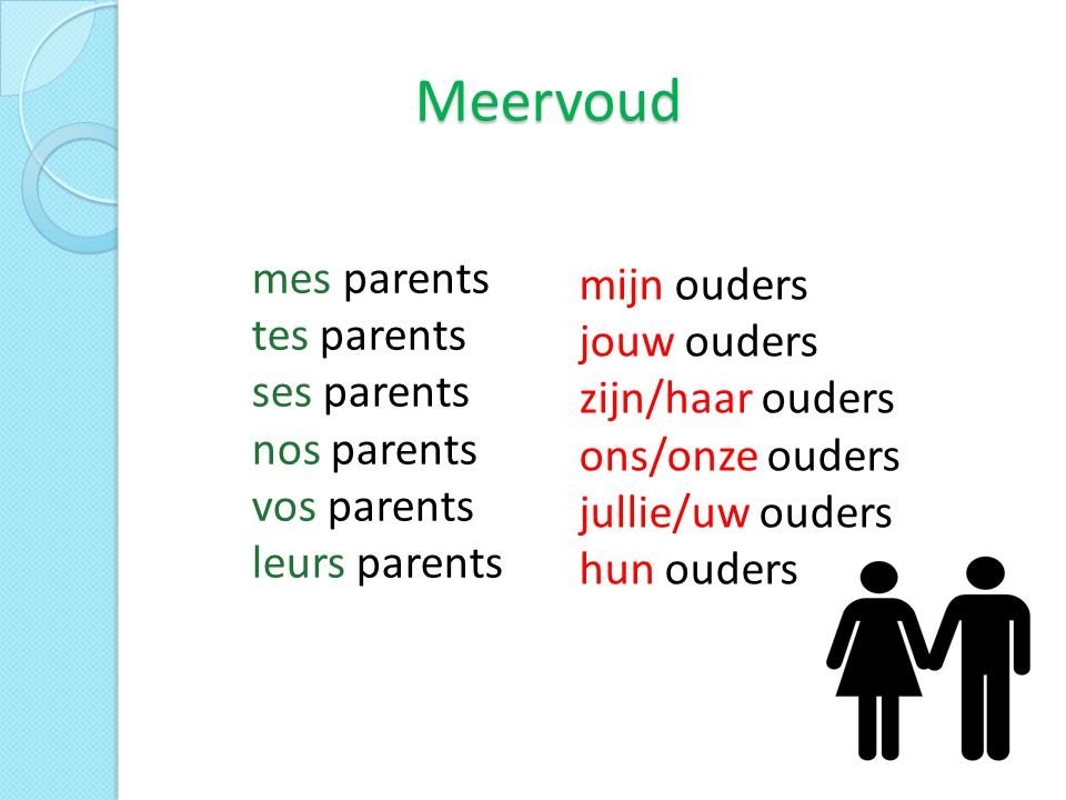 Meervoud mes parents tes parents ses parents nos parents vos parents leurs parents mijn ouders jouw ouders zijn/haar ouders ons/onze ouders jullie/uw