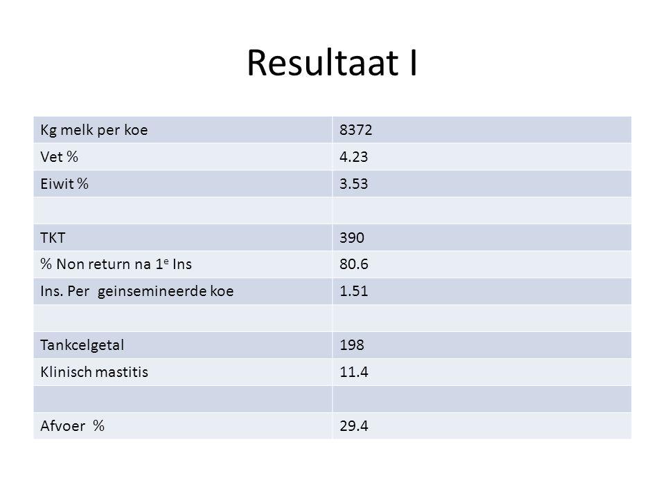 Resultaat I Kg melk per koe8372 Vet %4.23 Eiwit %3.53 TKT390 % Non return na 1 e Ins80.6 Ins.
