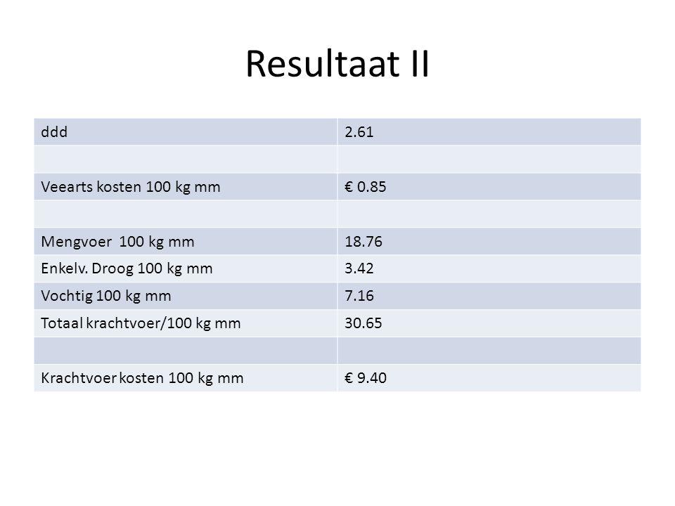 Resultaat II ddd2.61 Veearts kosten 100 kg mm€ 0.85 Mengvoer 100 kg mm18.76 Enkelv.