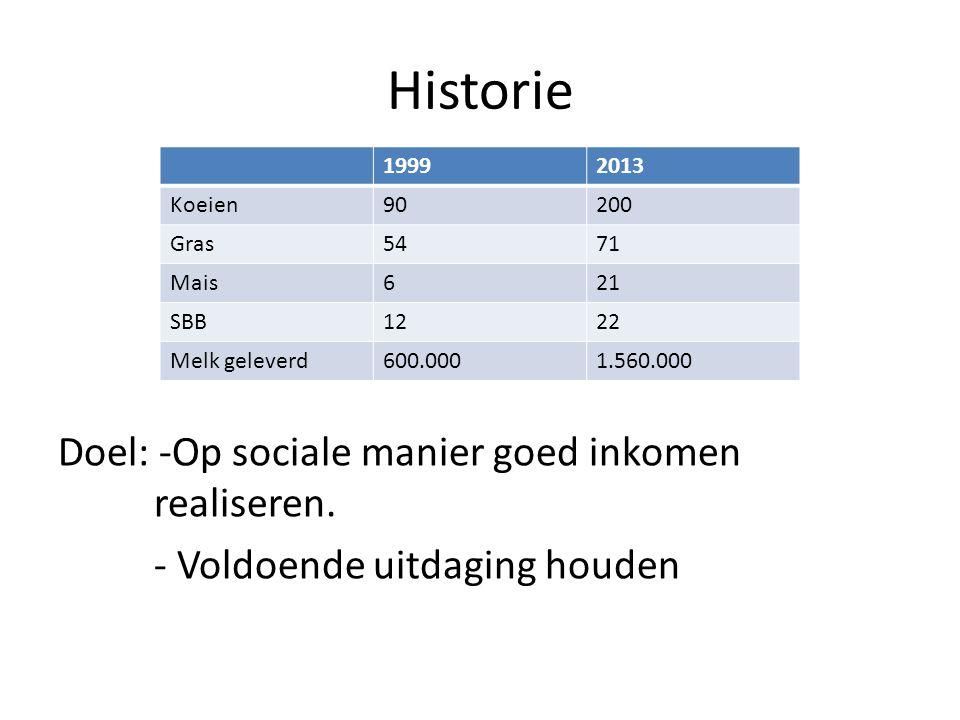 Historie Doel: -Op sociale manier goed inkomen realiseren. - Voldoende uitdaging houden 19992013 Koeien90200 Gras5471 Mais621 SBB1222 Melk geleverd600