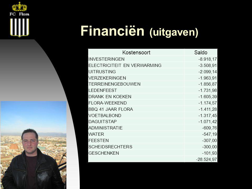 26-09-12 Financiën (uitgaven) KostensoortSaldo INVESTERINGEN-8.918,17 ELECTRICITEIT EN VERWARMING-3.508,91 UITRUSTING-2.099,14 VERZEKERINGEN-1.963,91 TERREINENGEBOUWEN-1.856,87 LEDENFEEST-1.731,98 DRANK EN KOEKEN-1.605,39 FLORA-WEEKEND-1.174,57 BBQ 41 JAAR FLORA-1.411,28 VOETBALBOND-1.317,45 DAGUITSTAP-1.071,42 ADMINISTRATIE-609,76 WATER-547,19 FEESTEN-307,00 SCHEIDSRECHTERS-300,00 GESCHENKEN-101,93 -28.524,97