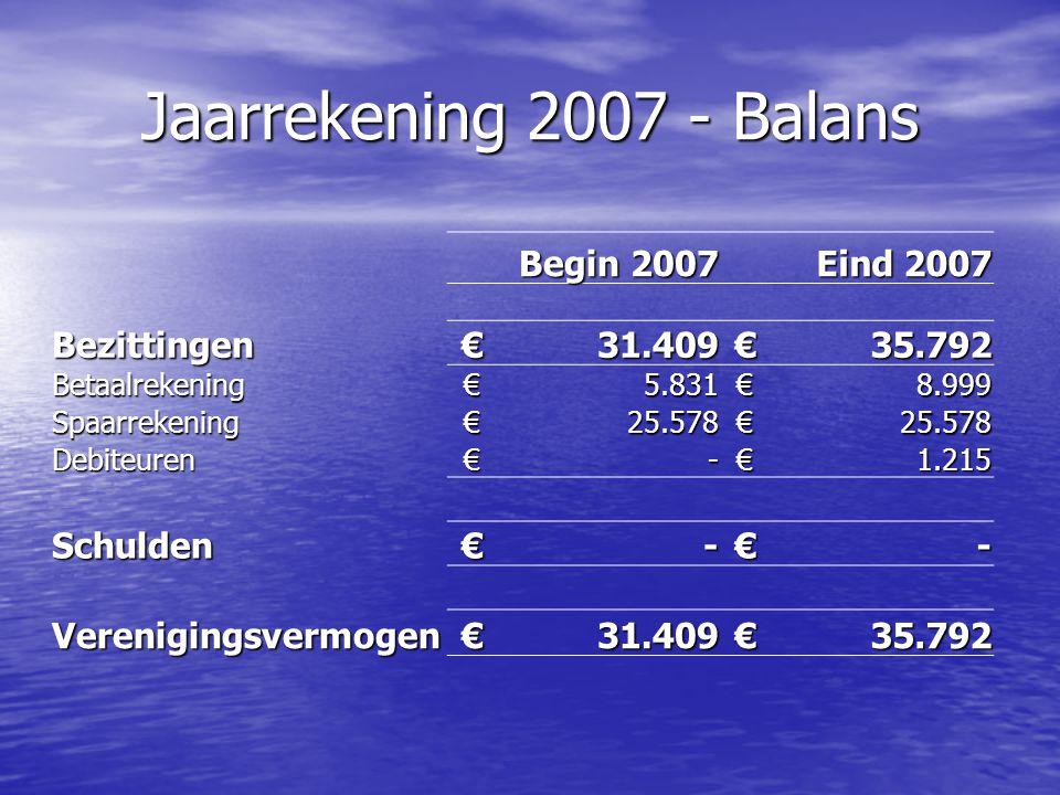Jaarrekening 2007 - Resultaten 20062007 Begroot 2008 Opbrengsten €28.436€40.340€45.000 Kosten €14.894€35.956€49.500 Watersportverbond €9.446€14.624€18.500 Verzekering leden €2.307€12.522€19.000 Verenigingskosten €3.141€4.396€12.000 Telecom €-€150€- Promotiekosten €-€3.864€- Overige kosten €-€400€- Resultaat €13.542€4.383€-4.500
