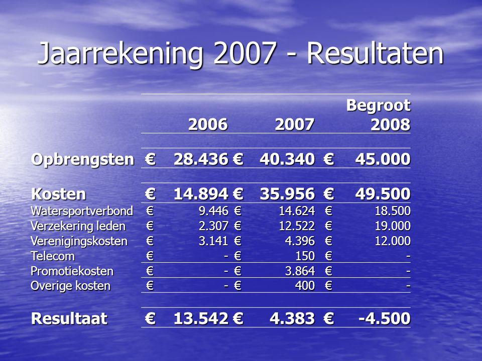 Contributie Stijging bijdrage Watersportverbond met € 5 per lid in 2008 Stijging bijdrage Watersportverbond met € 5 per lid in 2008 Dekking uit reserves en contributieverhoging Dekking uit reserves en contributieverhoging –2008: geen contributieverhoging, maar dekking uit reserves –2009: € 5 contributieverhoging