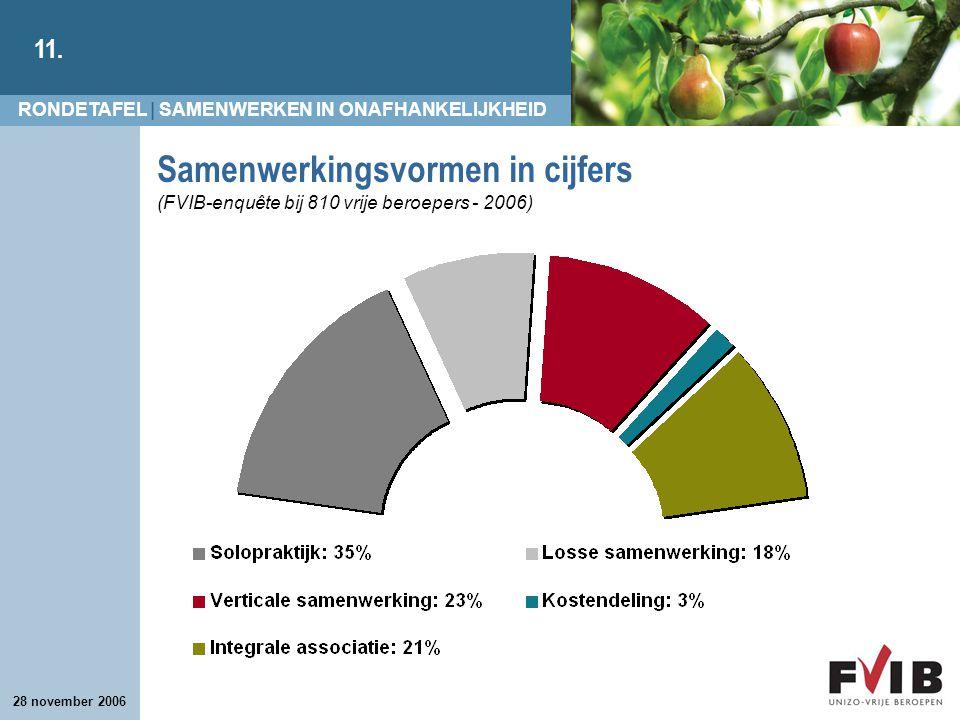 RONDETAFEL | SAMENWERKEN IN ONAFHANKELIJKHEID 11. 28 november 2006 Samenwerkingsvormen in cijfers (FVIB-enquête bij 810 vrije beroepers - 2006)
