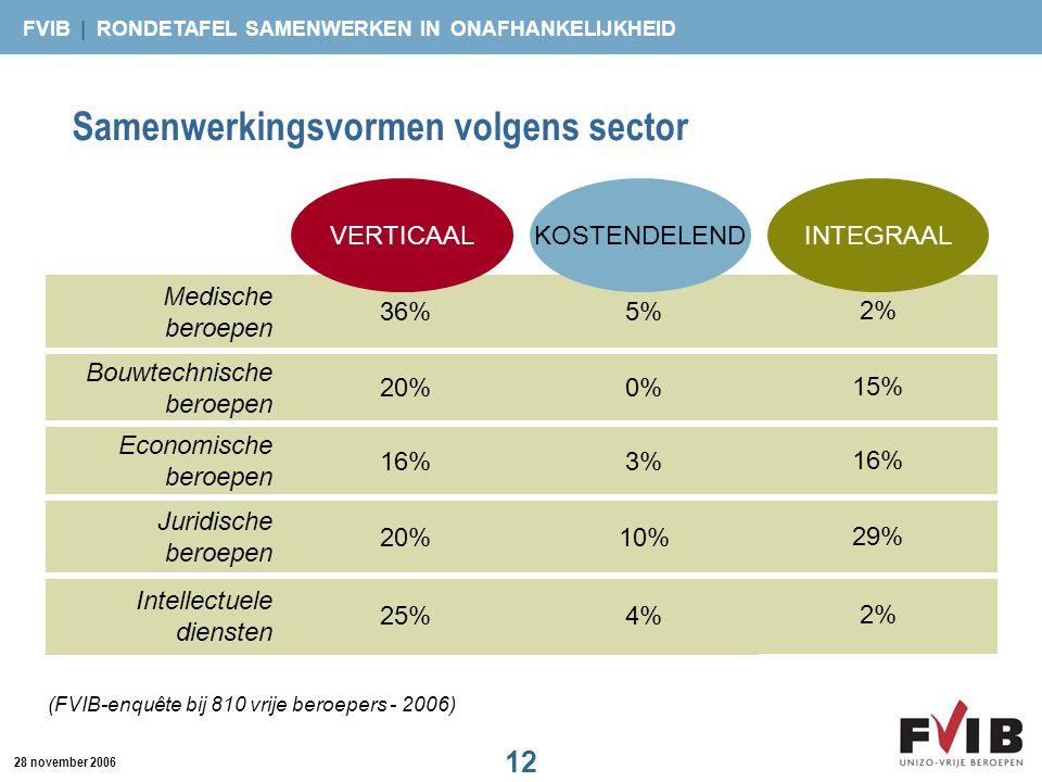 FVIB | RONDETAFEL SAMENWERKEN IN ONAFHANKELIJKHEID 12 28 november 2006 Samenwerkingsvormen volgens sector 25% 20% 16% 20% 36% Intellectuele diensten J