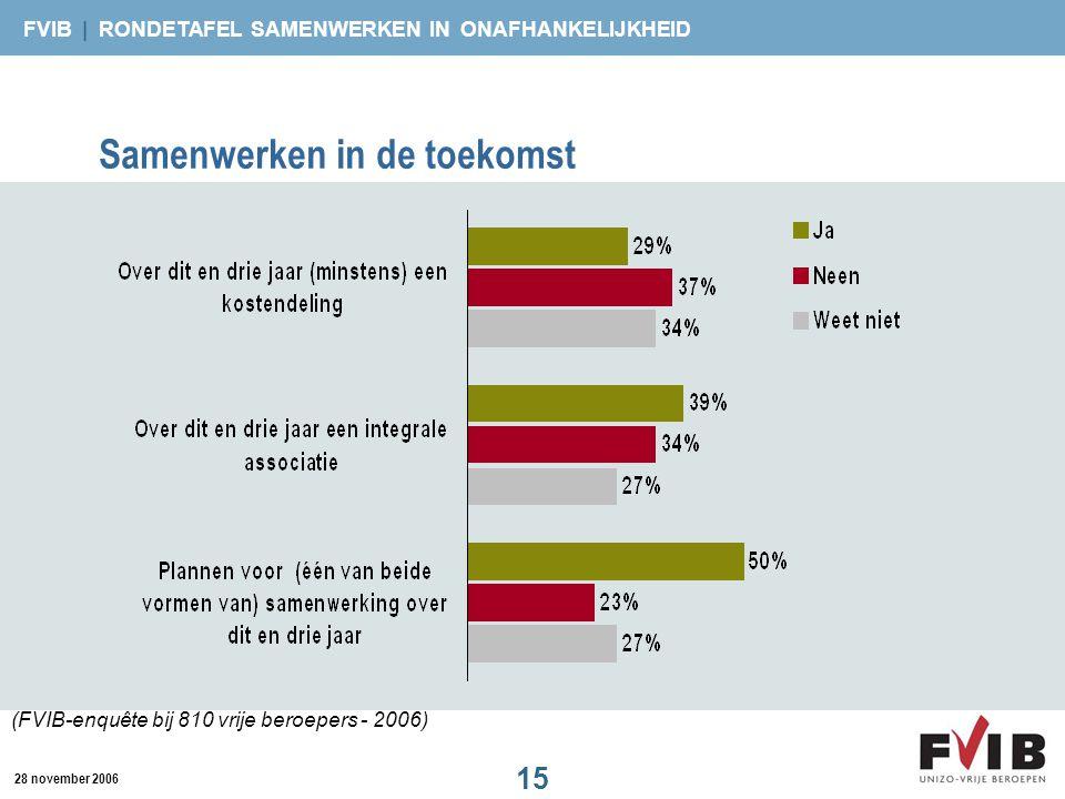 FVIB | RONDETAFEL SAMENWERKEN IN ONAFHANKELIJKHEID 15 28 november 2006 Samenwerken in de toekomst (FVIB-enquête bij 810 vrije beroepers - 2006)