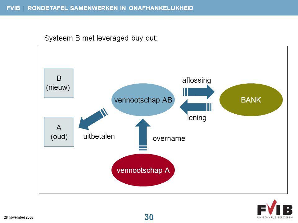 FVIB | RONDETAFEL SAMENWERKEN IN ONAFHANKELIJKHEID 30 28 november 2006 vennootschap A BANKvennootschap AB A (oud) B (nieuw) lening aflossing overname