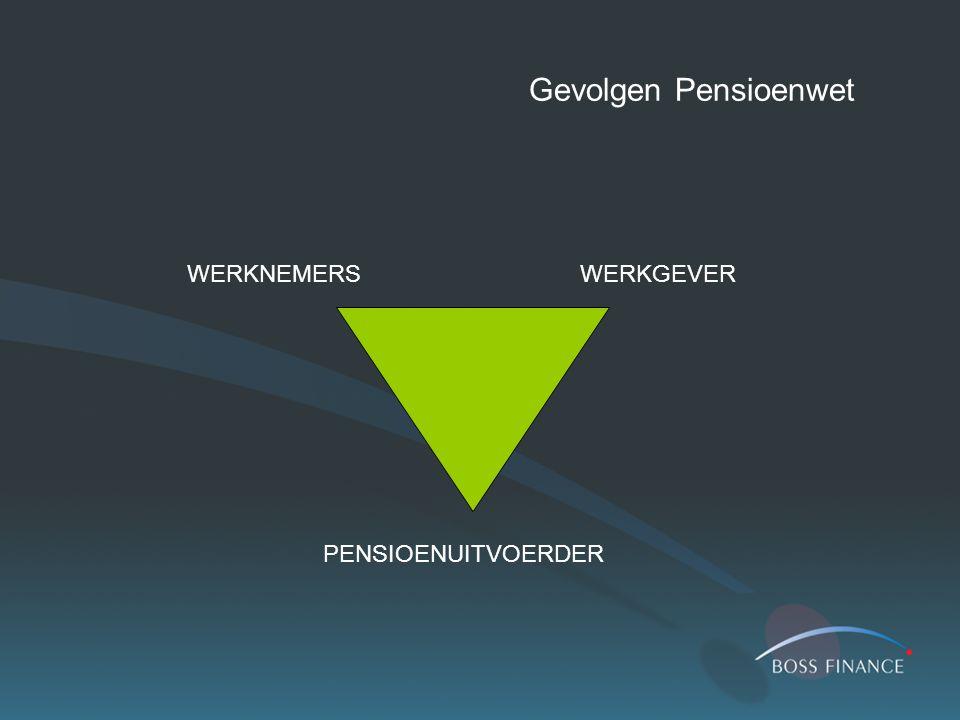 Gevolgen Pensioenwet WERKNEMERSWERKGEVER PENSIOENUITVOERDER