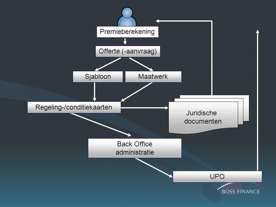 Premieberekening Offerte (-aanvraag) SjabloonMaatwerk Regeling-/conditiekaarten UPO Back Office administratie Juridische documenten
