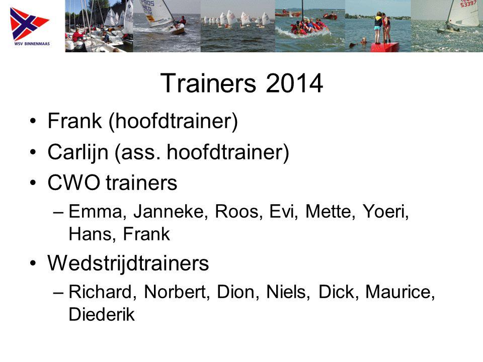 Trainers 2014 Frank (hoofdtrainer) Carlijn (ass.