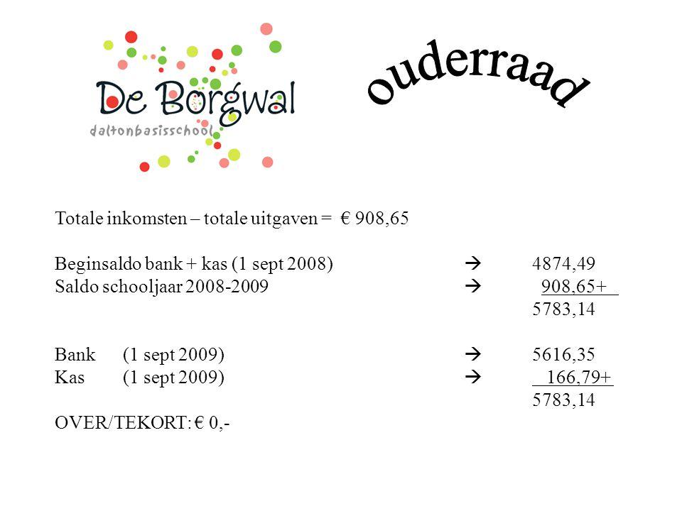 Totale inkomsten – totale uitgaven = € 908,65 Beginsaldo bank + kas (1 sept 2008)  4874,49 Saldo schooljaar 2008-2009  908,65+ 5783,14 Bank(1 sept 2