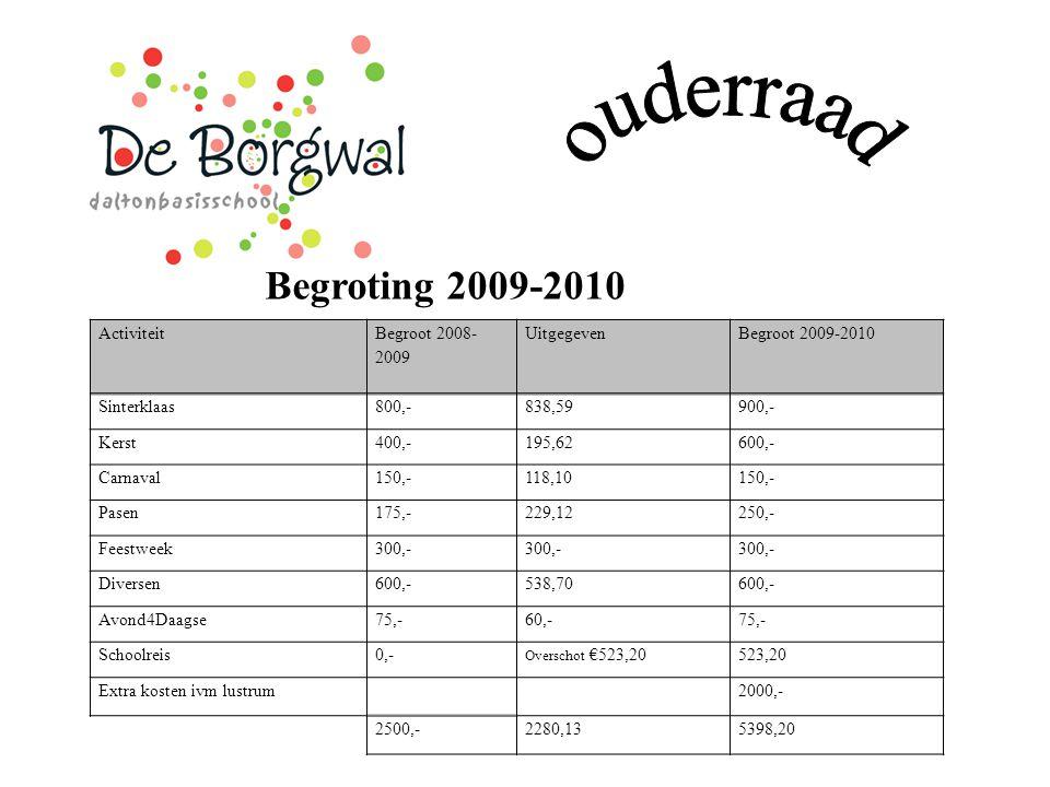 Begroting 2009-2010 Activiteit Begroot 2008- 2009 UitgegevenBegroot 2009-2010 Sinterklaas800,-838,59900,- Kerst400,-195,62600,- Carnaval150,-118,10150
