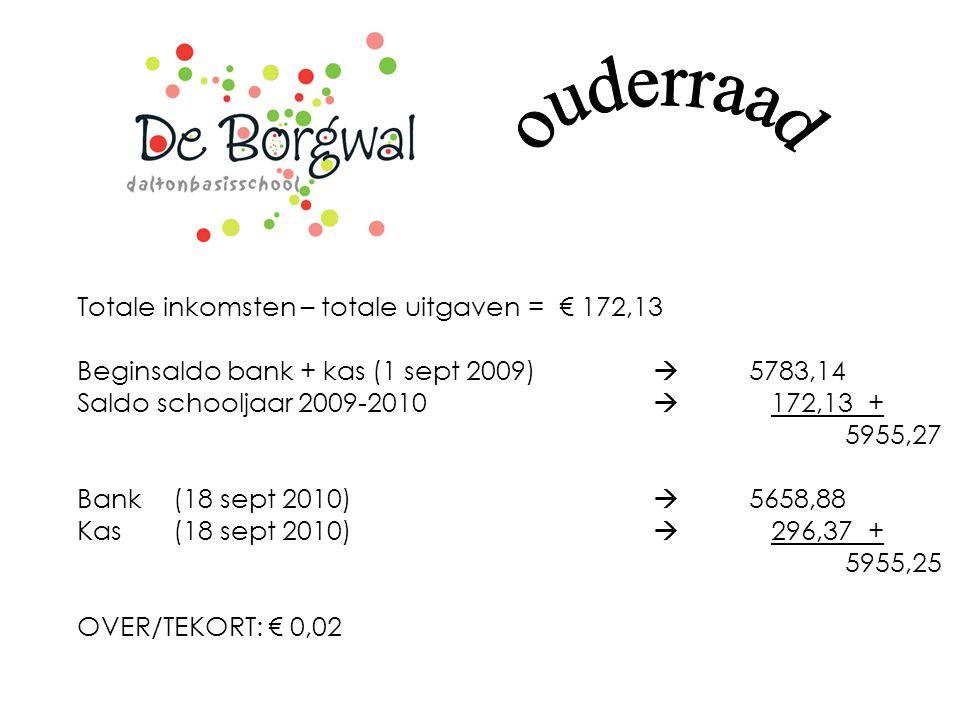 Totale inkomsten – totale uitgaven = € 172,13 Beginsaldo bank + kas (1 sept 2009)  5783,14 Saldo schooljaar 2009-2010  172,13 + 5955,27 Bank(18 sept 2010)  5658,88 Kas (18 sept 2010)  296,37 + 5955,25 OVER/TEKORT: € 0,02