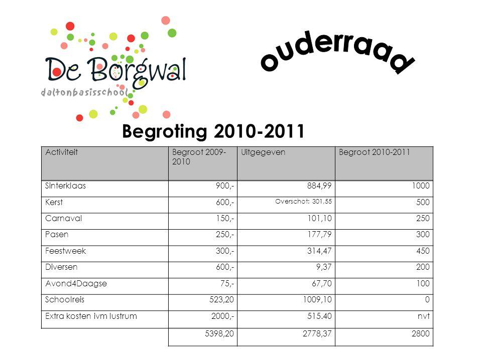 Begroting 2010-2011 ActiviteitBegroot 2009- 2010 UitgegevenBegroot 2010-2011 Sinterklaas900,-884,991000 Kerst600,- Overschot: 301,55 500 Carnaval150,-