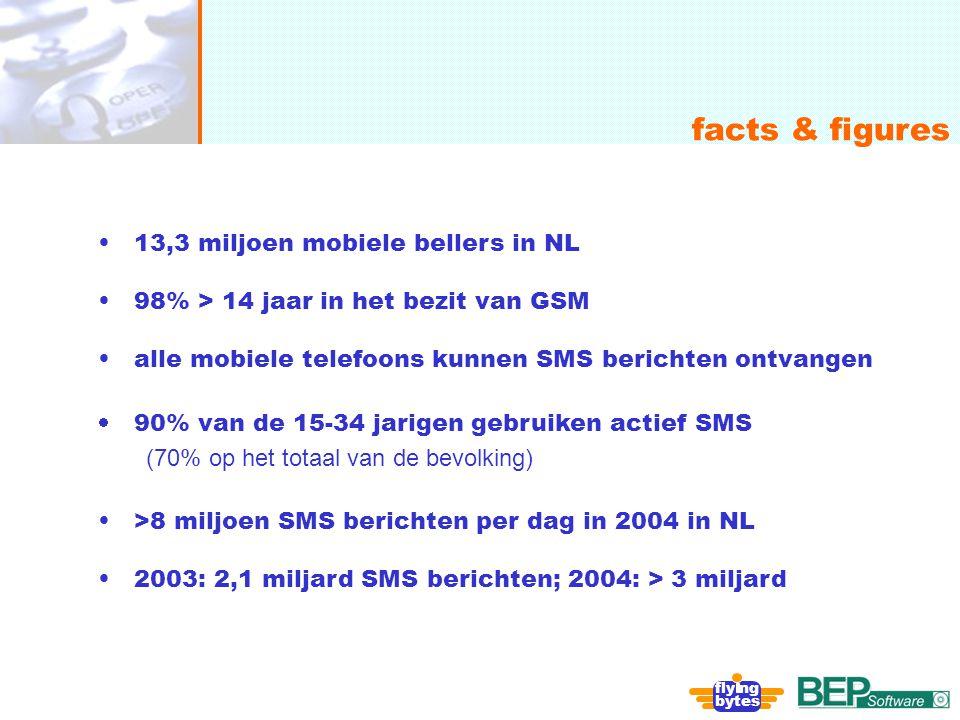 onafhankelijk, flexibel en deskundig facts & figures fly ng bytes 13,3 miljoen mobiele bellers in NL 98% > 14 jaar in het bezit van GSM alle mobiele t