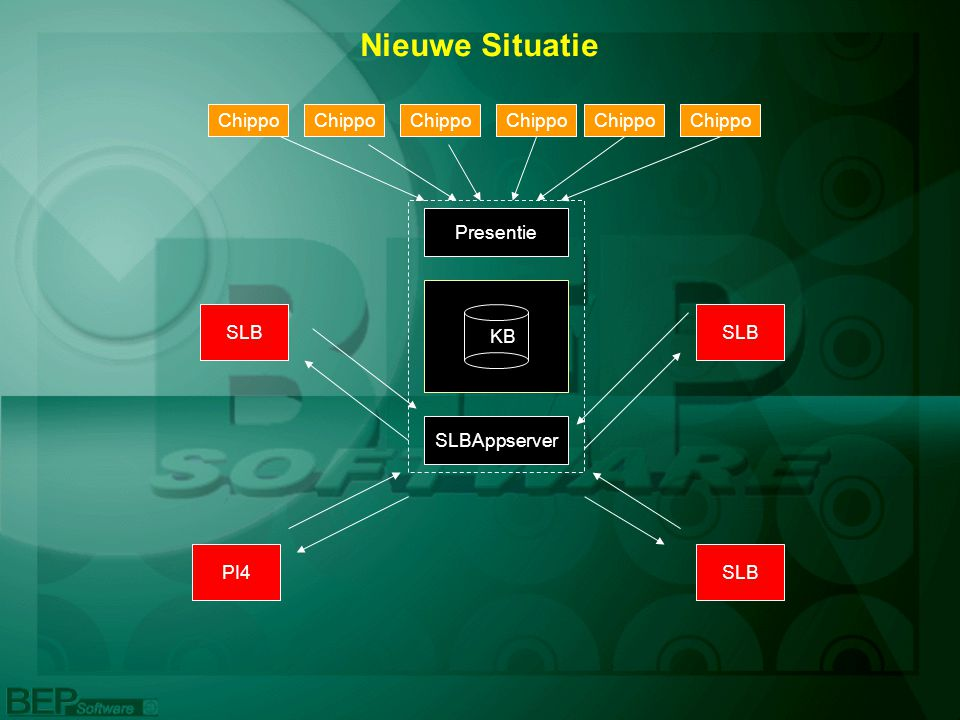 Eigenschappen SLBappserver/Presentie kan op aparte servers SLBappserver draait op W2000 of hoger Alle communicatie via TCP/IP Chippo via twisted pair Klasboek.mdb vervangbaar door SLB.sql