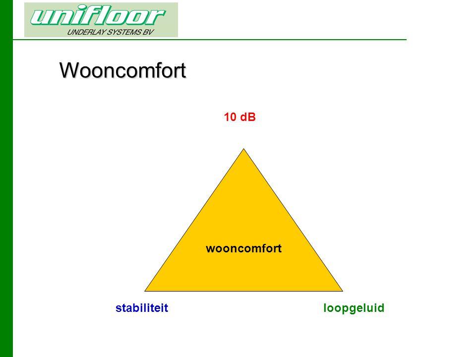 Wooncomfort 10 dB wooncomfort loopgeluidstabiliteit