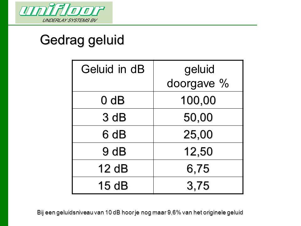 Gedrag geluid Geluid in dB geluid doorgave % 0 dB 100,00 3 dB 3 dB50,00 6 dB 6 dB25,00 9 dB 9 dB12,50 12 dB 6,75 15 dB 3,75 Bij een geluidsniveau van 10 dB hoor je nog maar 9,6% van het originele geluid