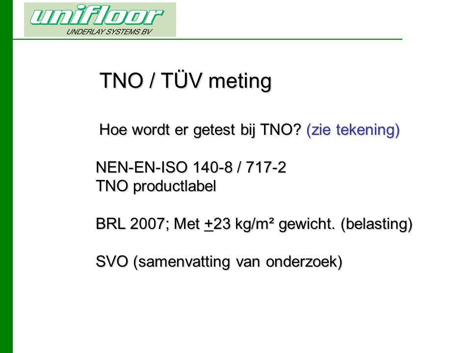 TNO / TÜV meting Hoe wordt er getest bij TNO.