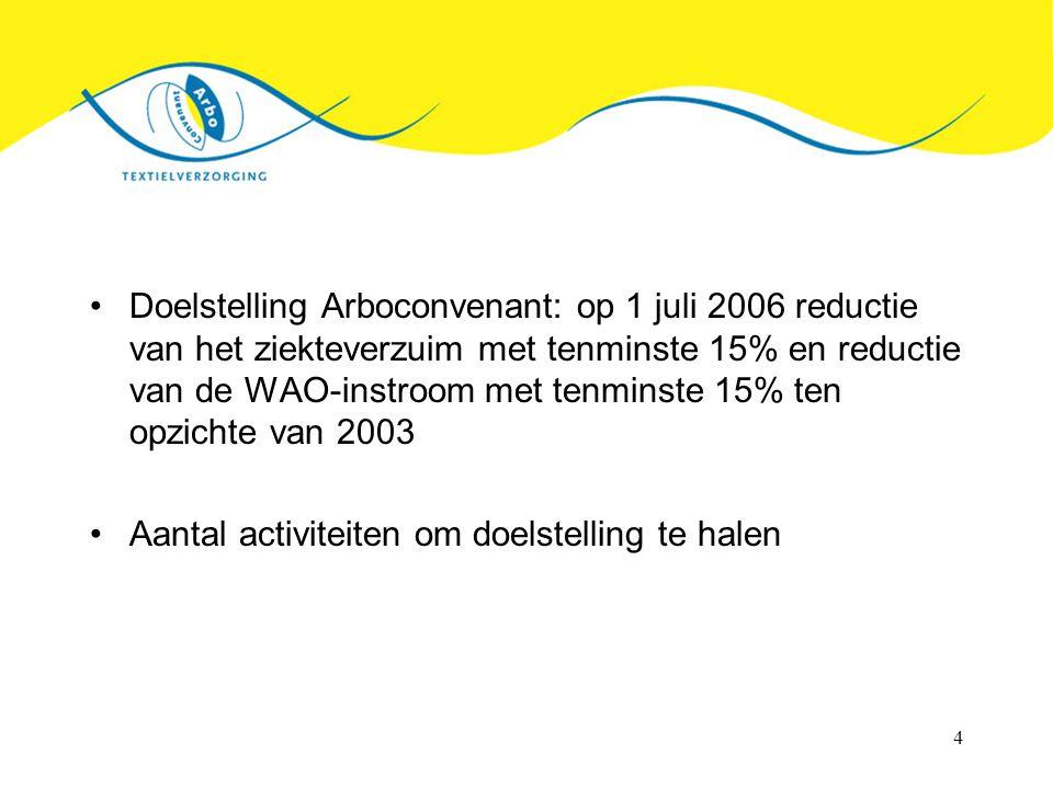 4 Doelstelling Arboconvenant: op 1 juli 2006 reductie van het ziekteverzuim met tenminste 15% en reductie van de WAO-instroom met tenminste 15% ten op